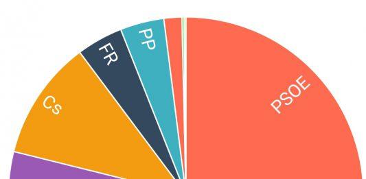 Resultats a Salt en les Eleccions Generals 2019